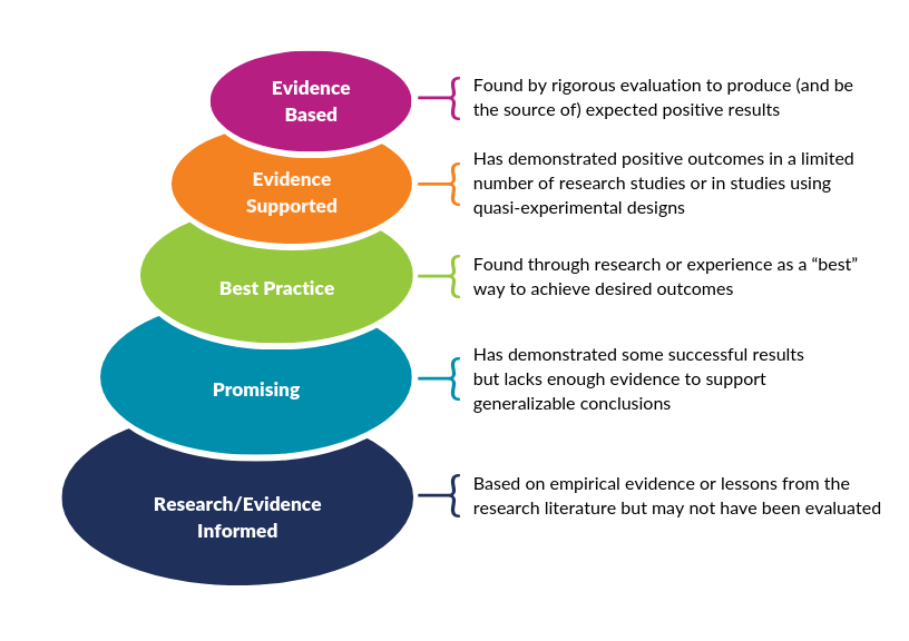 Nesting circles describes the continuum from research/evidence informed to evidence based. It includes five steps.